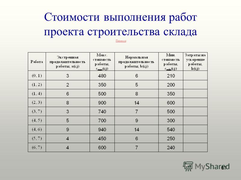 61 Переход Стоимости выполнения работ проекта строительства склада