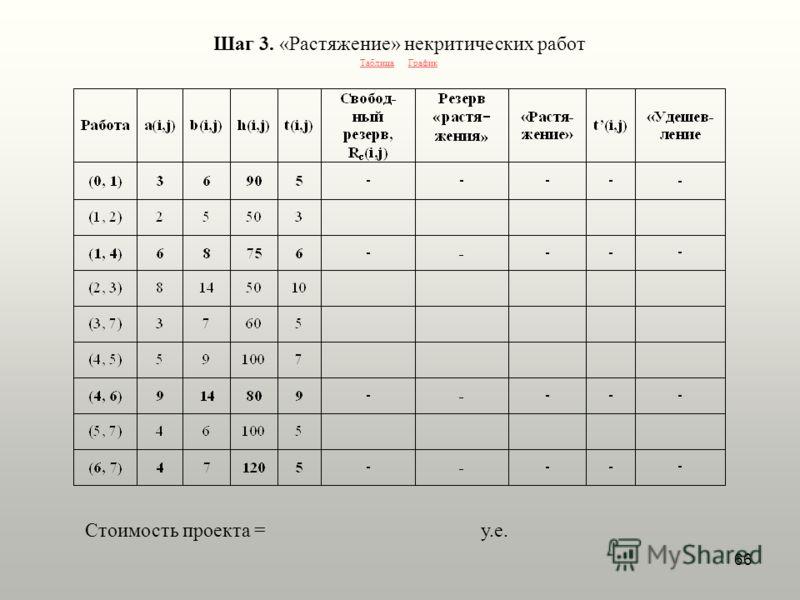 66 Шаг 3. «Растяжение» некритических работ ТаблицаГрафик Стоимость проекта = у.е.
