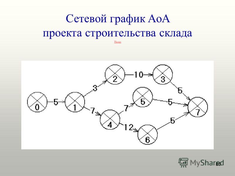 86 Сетевой график AoA проекта строительства склада Назад
