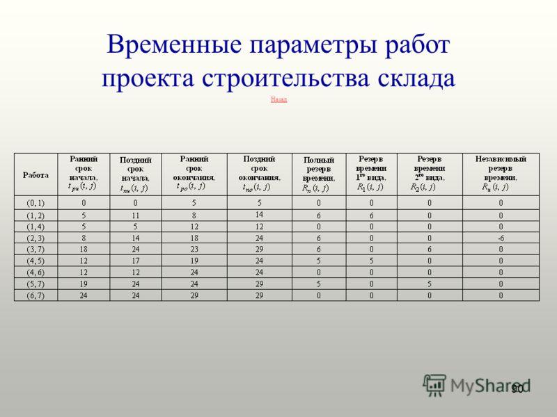 90 Временные параметры работ проекта строительства склада Назад