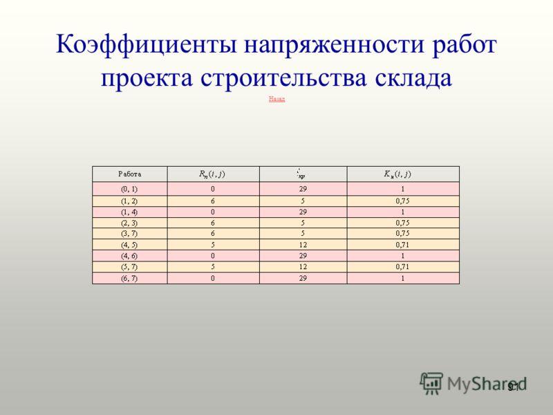 91 Коэффициенты напряженности работ проекта строительства склада Назад