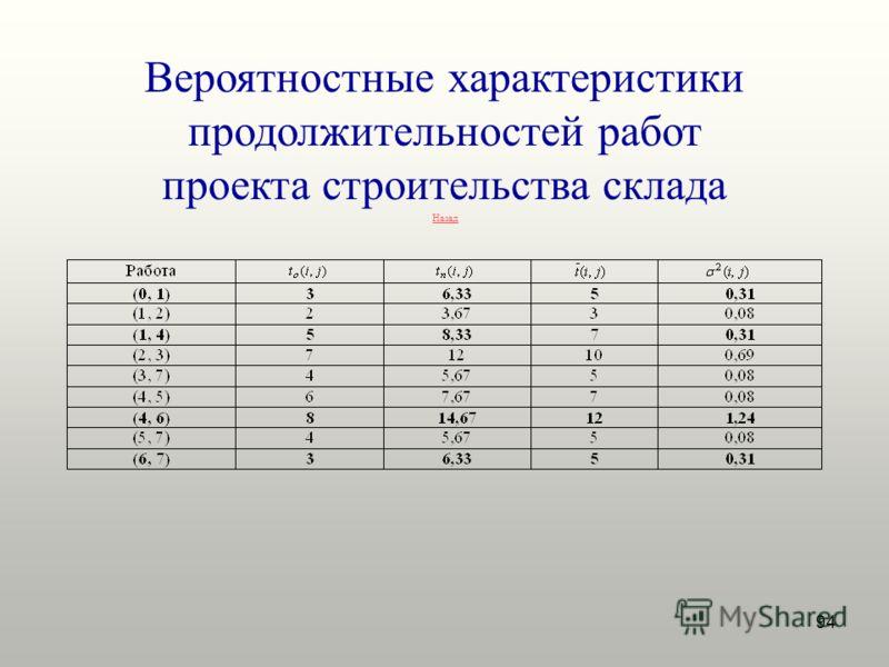 94 Вероятностные характеристики продолжительностей работ проекта строительства склада Назад