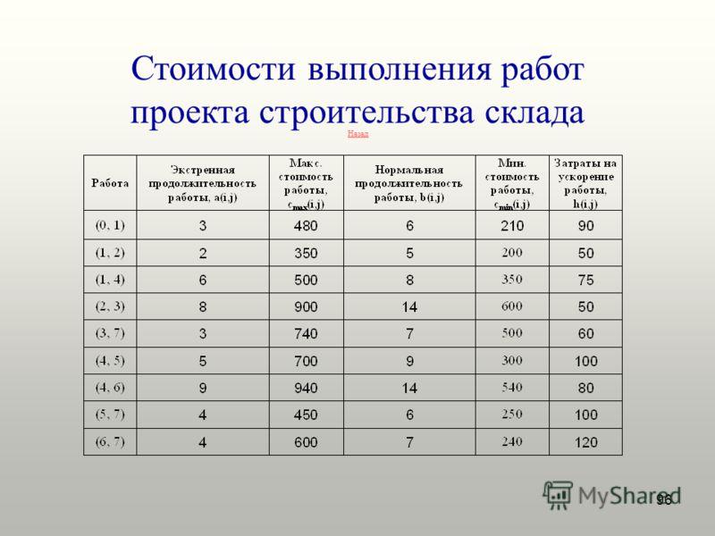 96 Стоимости выполнения работ проекта строительства склада Назад