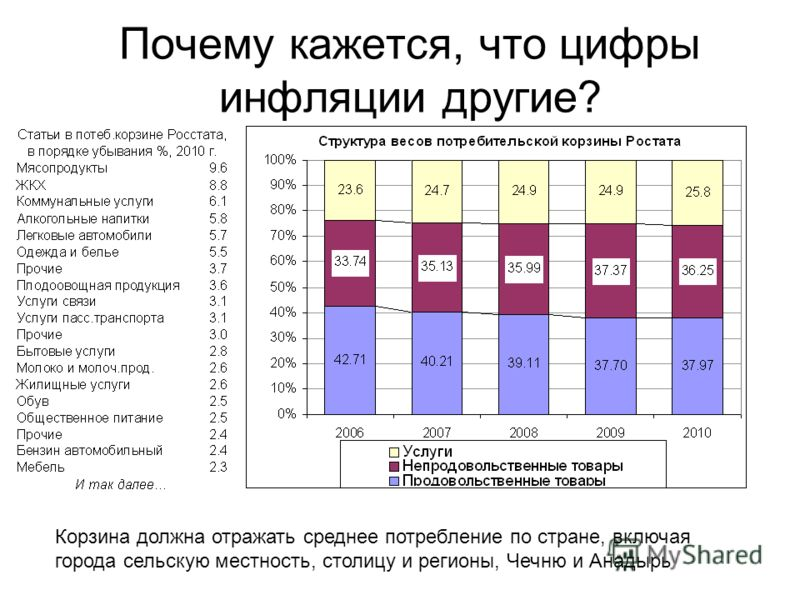 Почему кажется, что цифры инфляции другие? Корзина должна отражать среднее потребление по стране, включая города сельскую местность, столицу и регионы, Чечню и Анадырь