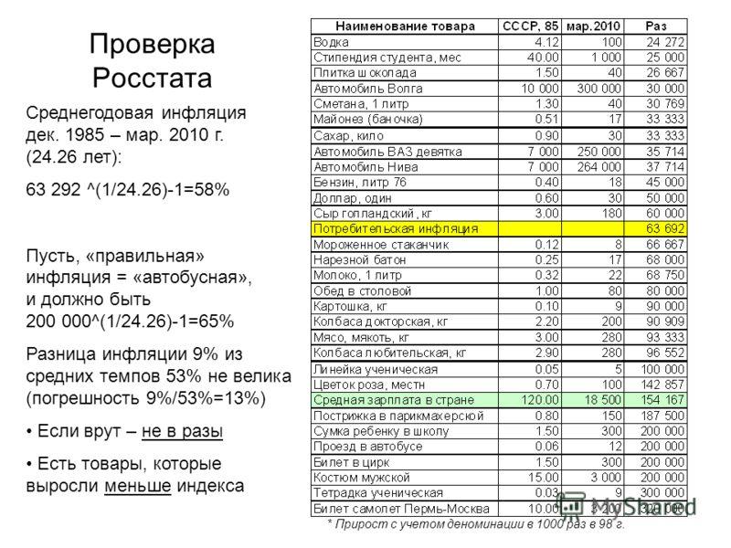 Проверка Росстата * Прирост с учетом деноминации в 1000 раз в 98 г. Среднегодовая инфляция дек. 1985 – мар. 2010 г. (24.26 лет): 63 292 ^(1/24.26)-1=58% Пусть, «правильная» инфляция = «автобусная», и должно быть 200 000^(1/24.26)-1=65% Разница инфляц