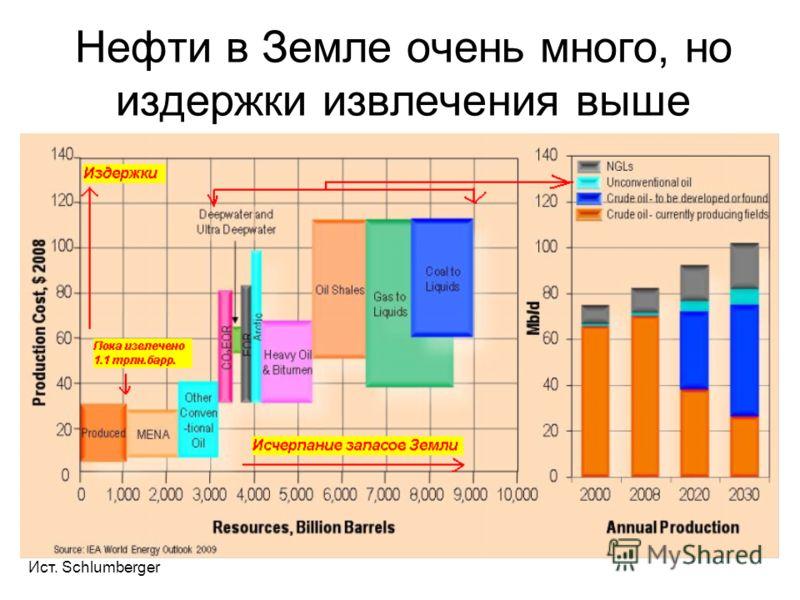 Нефти в Земле очень много, но издержки извлечения выше Ист. Schlumberger