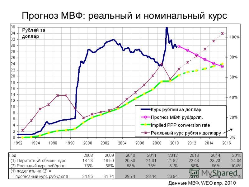 Прогноз МВФ: реальный и номинальный курс Данные МВФ, WEO апр. 2010