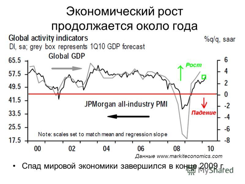 Экономический рост продолжается около года Cпад мировой экономики завершился в конце 2009 г. Данные www.markiteconomics.com