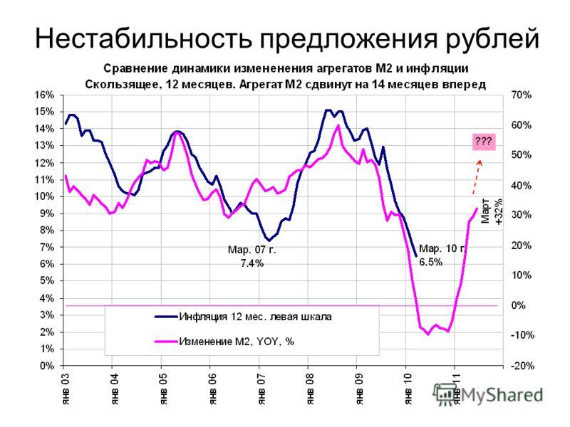 Нестабильность предложения рублей