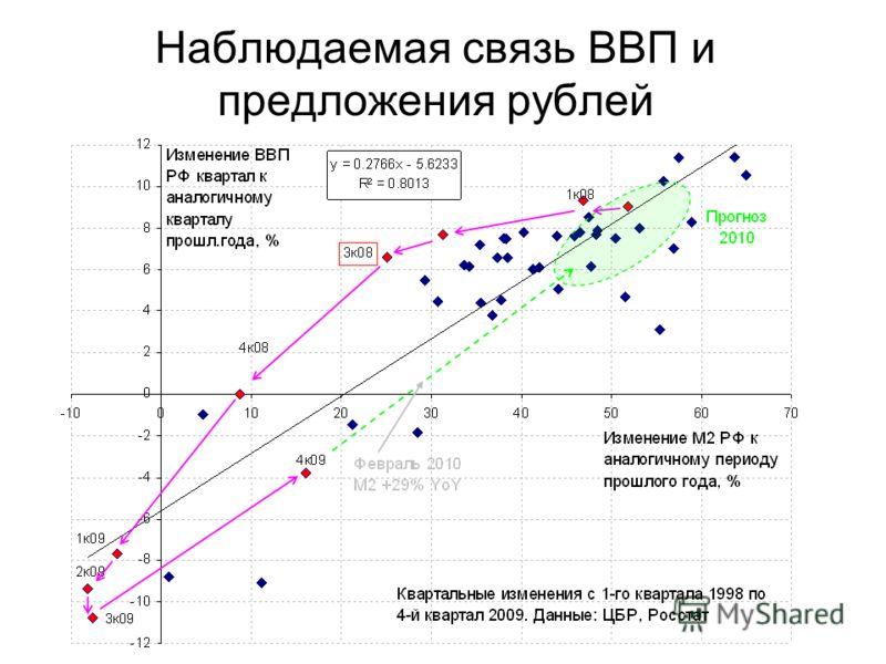 Наблюдаемая связь ВВП и предложения рублей