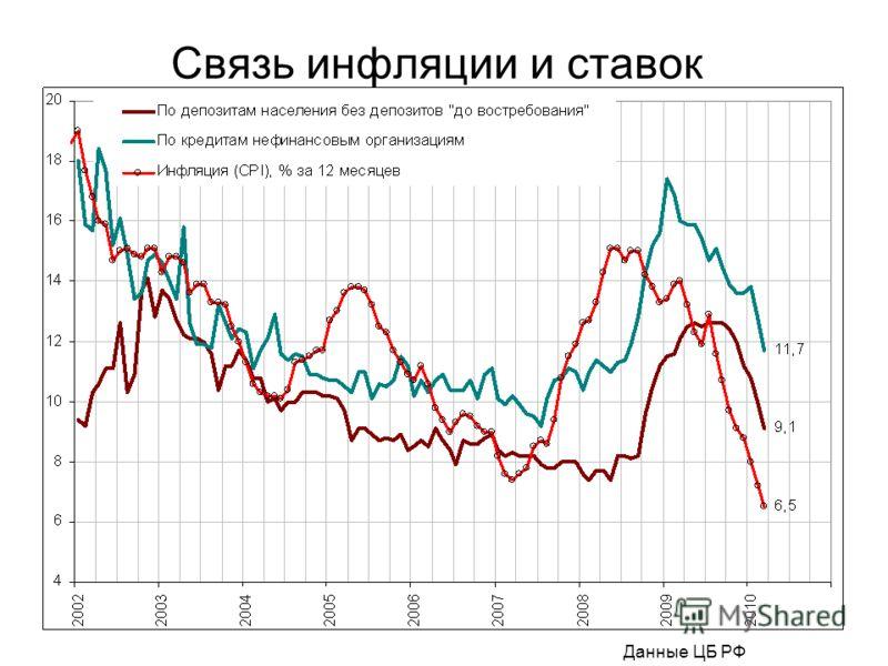 Связь инфляции и ставок Данные ЦБ РФ
