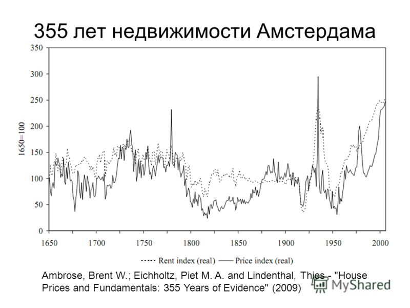 355 лет недвижимости Амстердама Ambrose, Brent W.; Eichholtz, Piet M. A. and Lindenthal, Thies - House Prices and Fundamentals: 355 Years of Evidence (2009)