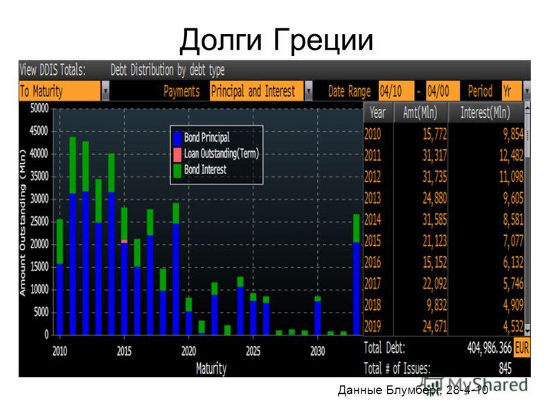 Долги Греции Данные Блумберг, 28-4-10