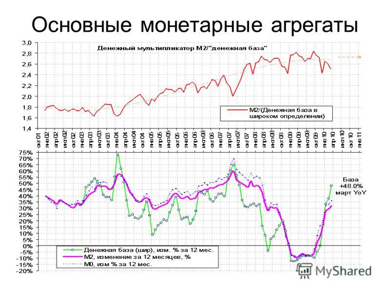 Основные монетарные агрегаты