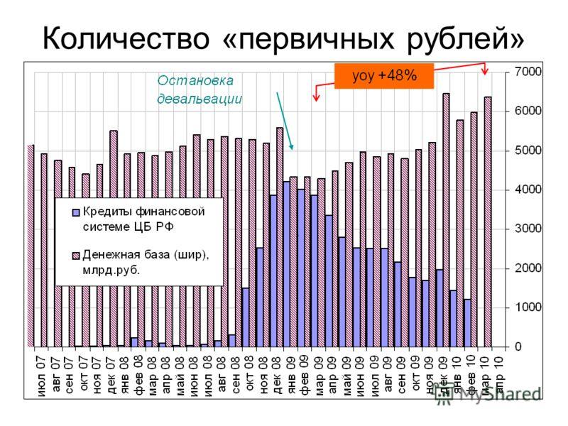 Количество «первичных рублей»
