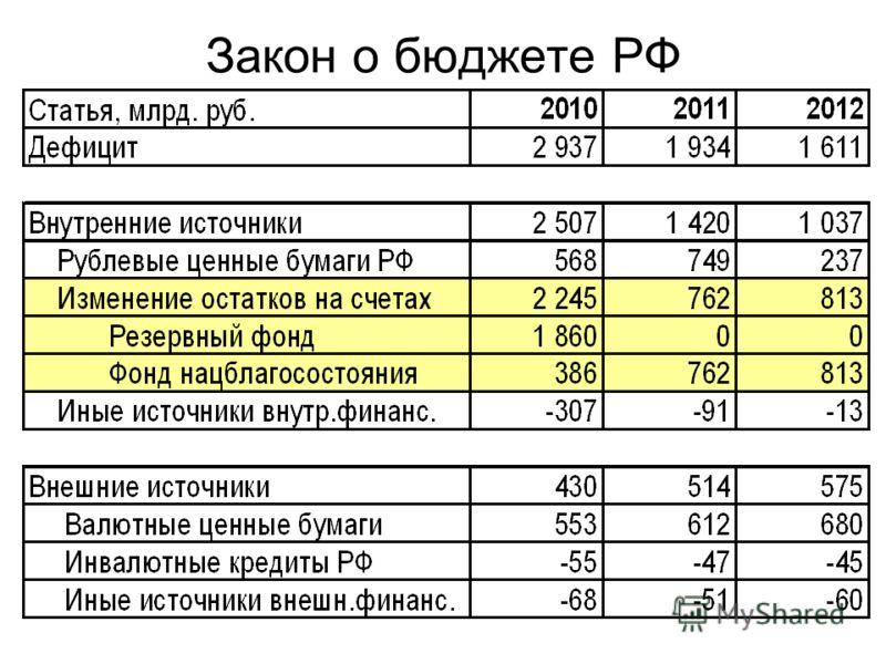 Закон о бюджете РФ