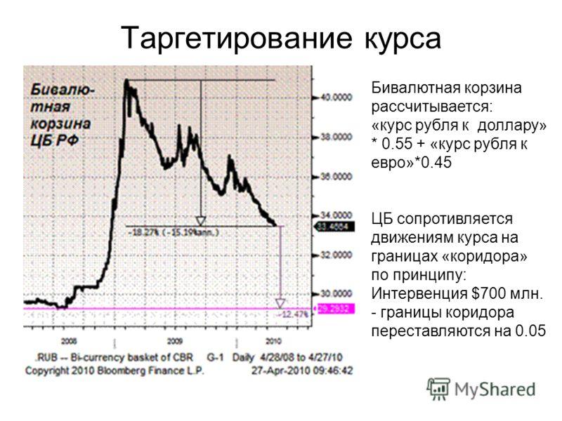 Таргетирование курса Бивалютная корзина рассчитывается: «курс рубля к доллару» * 0.55 + «курс рубля к евро»*0.45 ЦБ сопротивляется движениям курса на границах «коридора» по принципу: Интервенция $700 млн. - границы коридора переставляются на 0.05