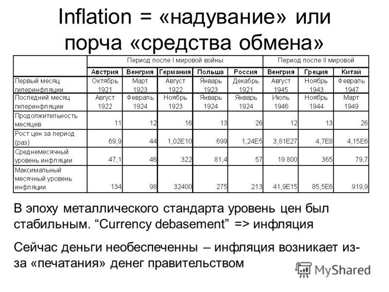 Inflation = «надувание» или порча «средства обмена» В эпоху металлического стандарта уровень цен был стабильным. Currency debasement => инфляция Сейчас деньги необеспеченны – инфляция возникает из- за «печатания» денег правительством