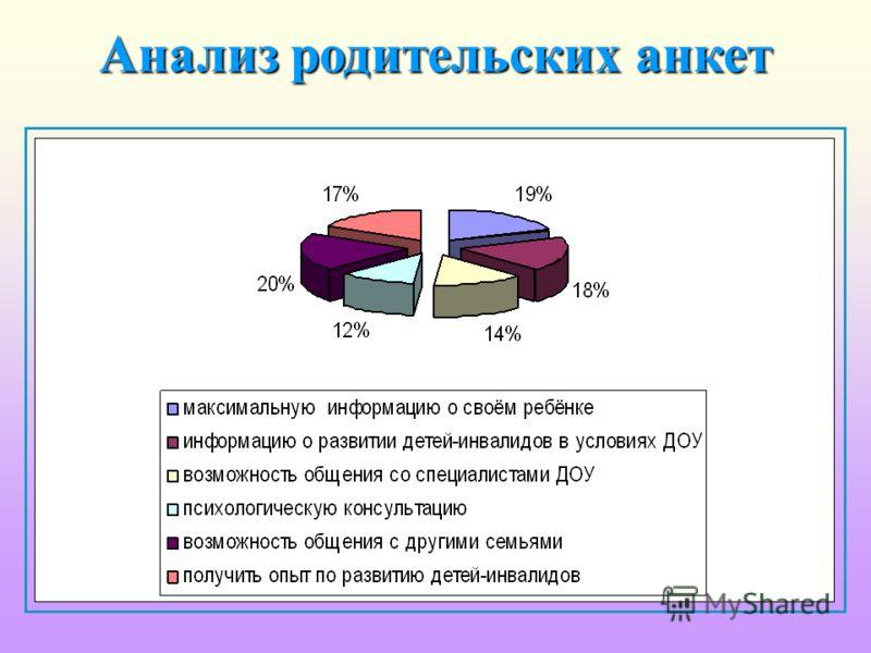 Анализ родительских анкет