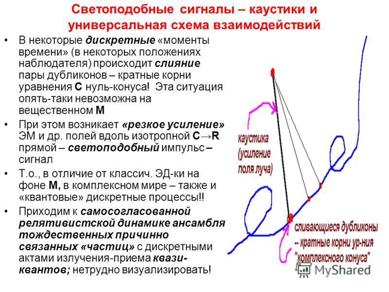 Светоподобные сигналы – каустики и универсальная схема взаимодействий В некоторые дискретные «моменты времени» (в некоторых положениях наблюдателя) происходит слияние пары дубликонов – кратные корни уравнения С нуль-конуса! Эта ситуация опять-таки не