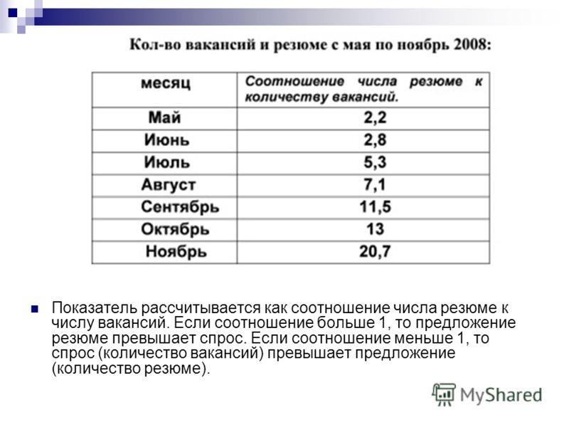 Показатель рассчитывается как соотношение числа резюме к числу вакансий. Если соотношение больше 1, то предложение резюме превышает спрос. Если соотношение меньше 1, то спрос (количество вакансий) превышает предложение (количество резюме).