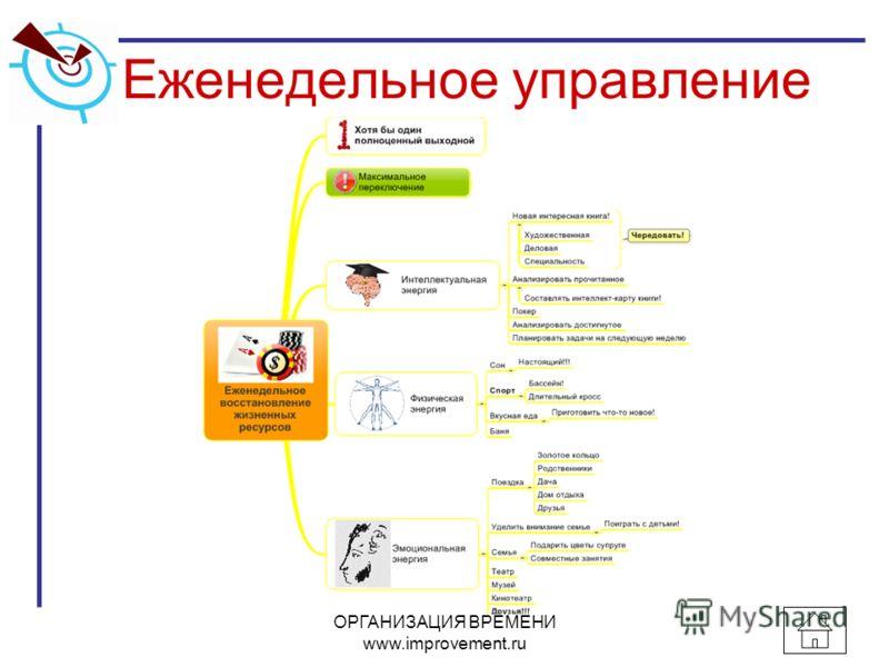 Еженедельное управление ОРГАНИЗАЦИЯ ВРЕМЕНИ www.improvement.ru