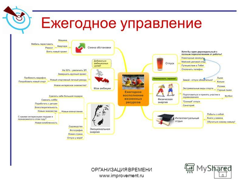 Ежегодное управление ОРГАНИЗАЦИЯ ВРЕМЕНИ www.improvement.ru