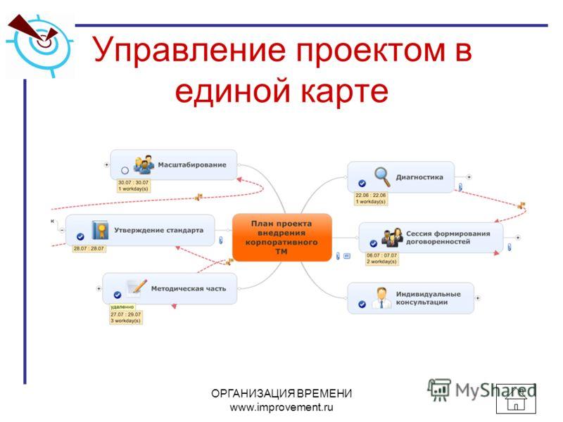 Управление проектом в единой карте ОРГАНИЗАЦИЯ ВРЕМЕНИ www.improvement.ru