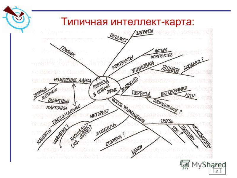 Типичная интеллект-карта: