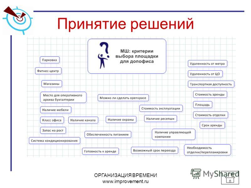 Принятие решений ОРГАНИЗАЦИЯ ВРЕМЕНИ www.improvement.ru