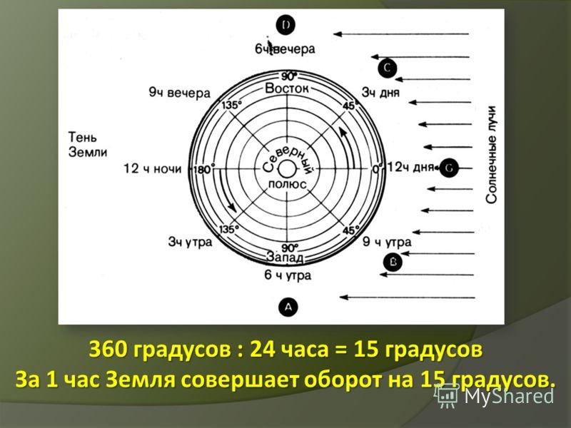 360 градусов : 24 часа = 15 градусов За 1 час Земля совершает оборот на 15 градусов.