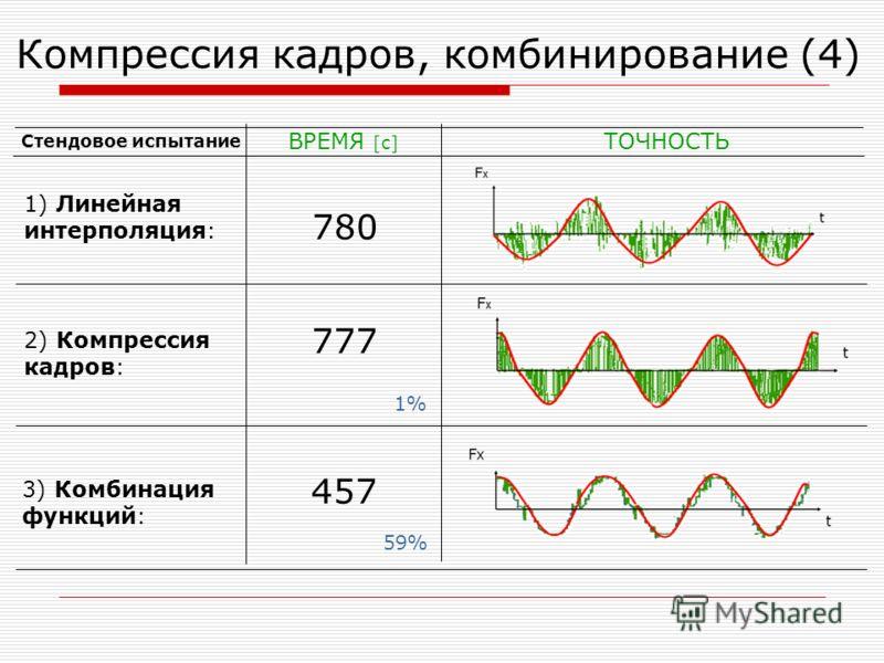 Компрессия кадров, комбинирование (4) ВРЕМЯ [c] ТОЧНОСТЬ 1) Линейная интерполяция: 3) Комбинация функций: 2) Компрессия кадров: 780 777 457 59%59% Стендовое испытание 1%1%