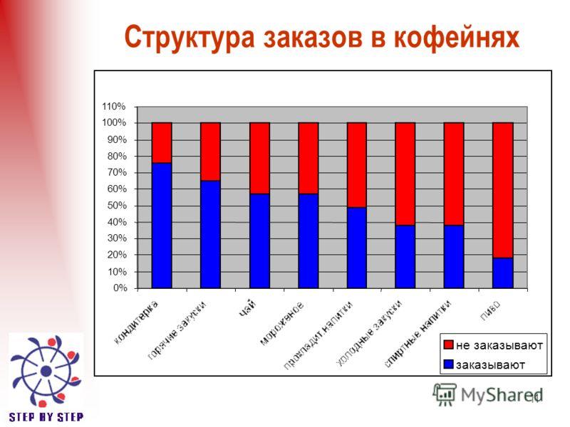 11 Структура заказов в кофейнях 0% 10% 20% 30% 40% 50% 60% 70% 80% 90% 100% 110% не заказывают заказывают