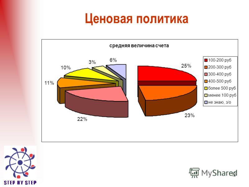 12 Ценовая политика средняя величина счета 25% 23% 22% 11% 10% 3% 6% 100-200 руб 200-300 руб 300-400 руб 400-500 руб более 500 руб менее 100 руб не знаю, з/о