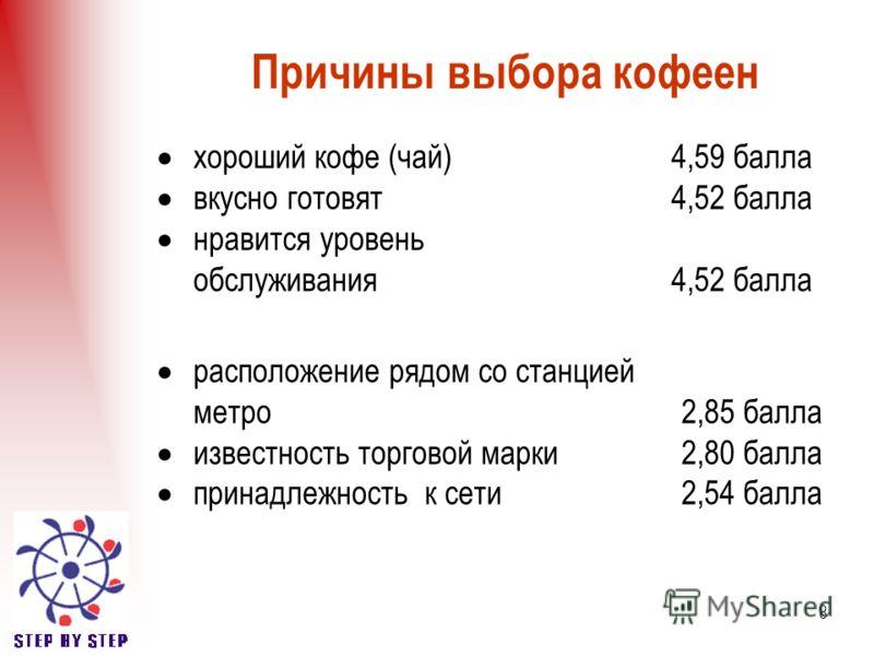 8 Причины выбора кофеен хороший кофе (чай) 4,59 балла вкусно готовят 4,52 балла нравится уровень обслуживания 4,52 балла расположение рядом со станцией метро2,85 балла известность торговой марки2,80 балла принадлежность к сети2,54 балла