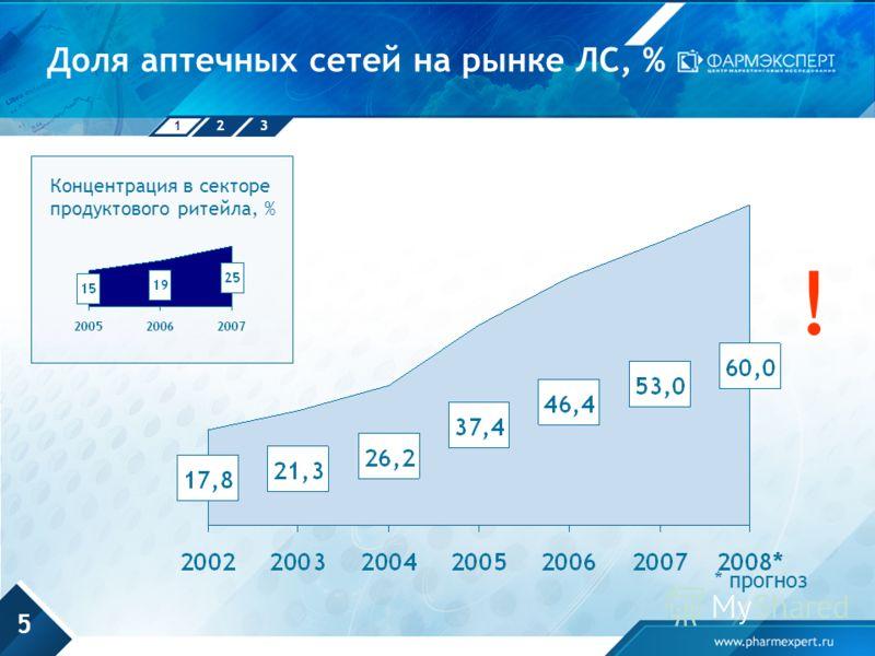 123 5 Доля аптечных сетей на рынке ЛС, % * прогноз ! Концентрация в секторе продуктового ритейла, %