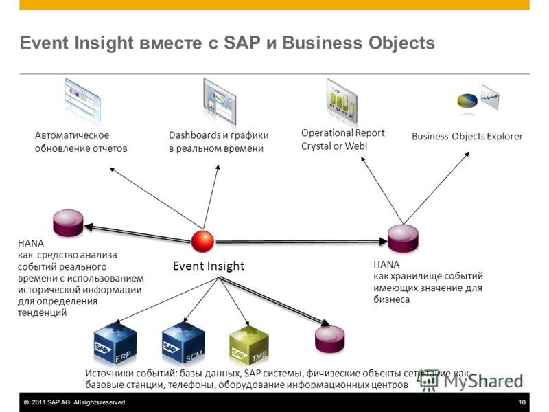 ©2011 SAP AG. All rights reserved.10 Event Insight вместе с SAP и Business Objects Event Insight HANA как хранилище событий имеющих значение для бизнеса Автоматическое обновление отчетов Operational Report Crystal or WebI Business Objects Explorer Da