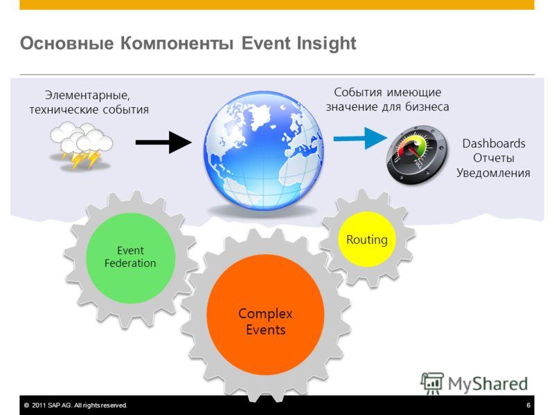 ©2011 SAP AG. All rights reserved.6 Основные Компоненты Event Insight Complex Events Routing Event Federation События имеющие значение для бизнеса Элементарные, технические события Dashboards Отчеты Уведомления