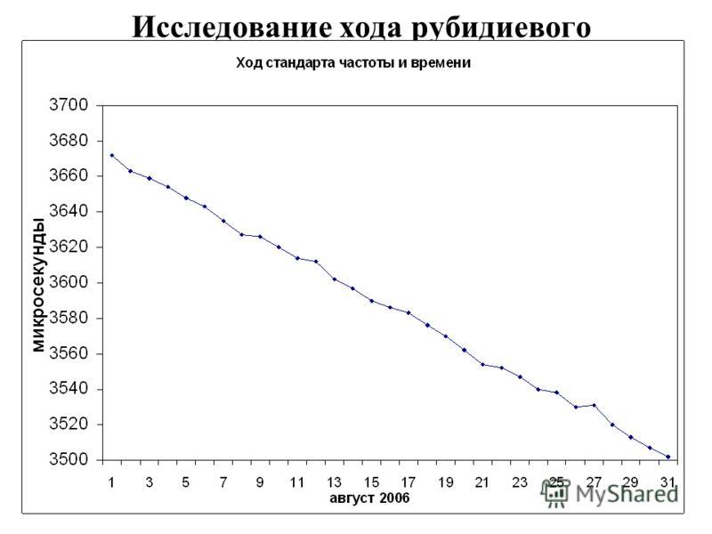 14 Исследование хода рубидиевого стандарта частоты и времени
