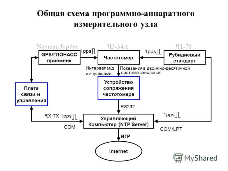 5 Общая схема программно-аппаратного измерительного узла Управляющий Компьютер (NTP Server) GPS/ГЛОНАСС приёмник Рубидиевый стандарт Частотомер Устройство сопряжения частотомера Internet 1pps Показания в двоично-десятичной системе счисления RS232 NTP