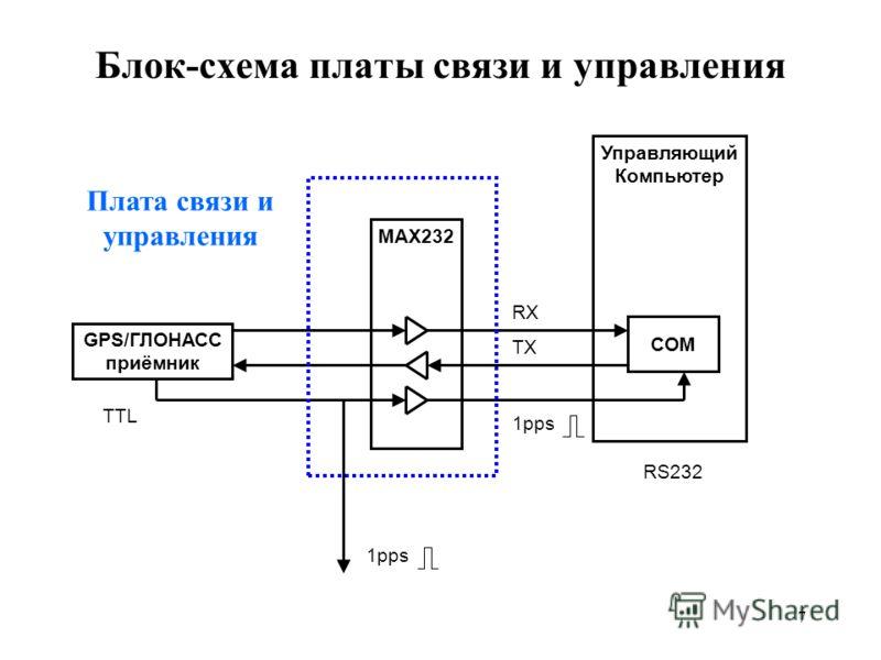 7 Блок-схема платы связи и управления Управляющий Компьютер GPS/ГЛОНАСС приёмник MAX232 COM 1pps TX RX TTL RS232 Плата связи и управления