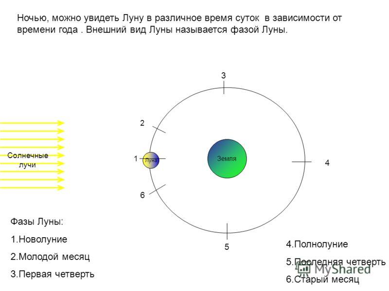 Луна Ночью, можно увидеть Луну в различное время суток в зависимости от времени года. Внешний вид Луны называется фазой Луны. Солнечные лучи Земля 1 2 3 4 5 6 Фазы Луны: 1.Новолуние 2.Молодой месяц 3.Первая четверть 4.Полнолуние 5.Последняя четверть