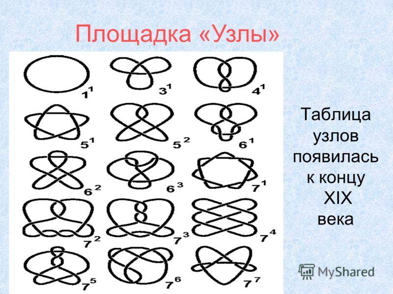 Таблица узлов появилась к концу XIX века Площадка «Узлы»