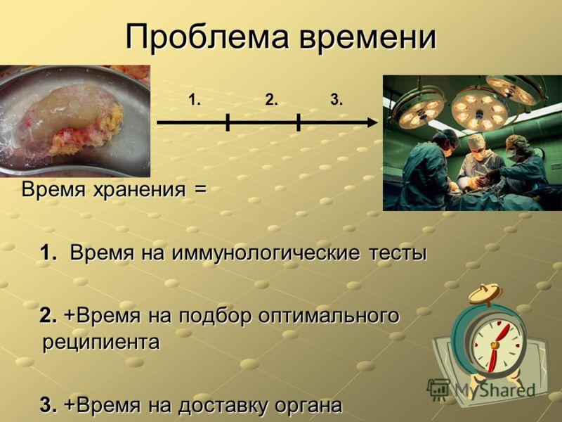 Проблема времени Время хранения = 1. Время на иммунологические тесты 1. Время на иммунологические тесты 2. +Время на подбор оптимального реципиента 2. +Время на подбор оптимального реципиента 3. +Время на доставку органа 3. +Время на доставку органа
