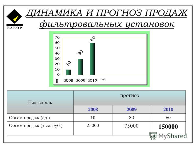ДИНАМИКА И ПРОГНОЗ ПРОДАЖ фильтровальных установок Показатель прогноз 200820092010 Объем продаж (ед.)10 30 60 Объем продаж (тыс. руб.)25000 75000 150000