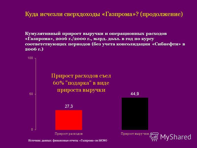 Куда исчезли сверхдоходы «Газпрома»? (продолжение) Кумулятивный прирост выручки и операционных расходов «Газпрома», 2006 г./2000 г., млрд. долл. в год по курсу соответствующих периодов (без учета консолидации «Сибнефти» в 2006 г.) Источник данных: фи