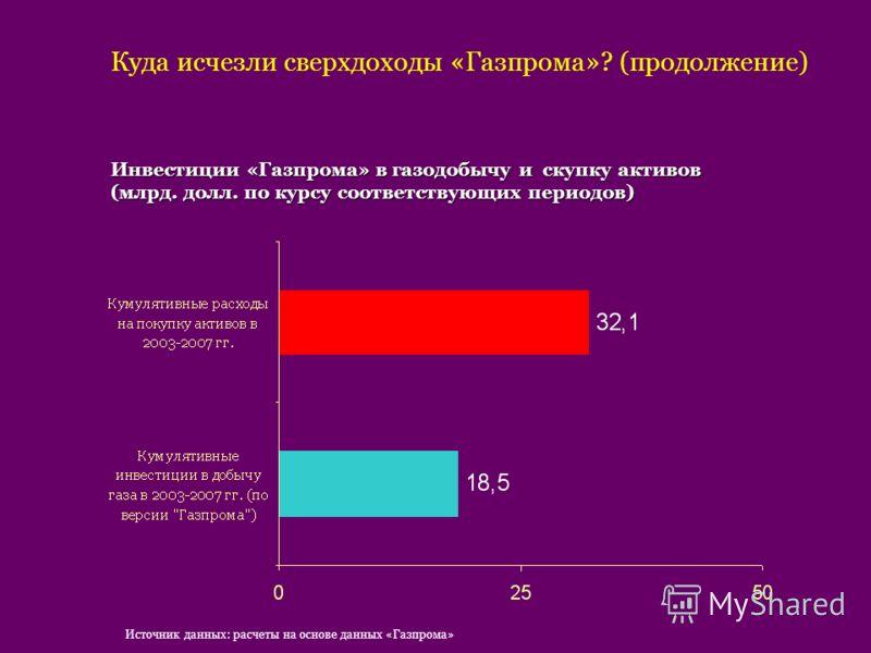 Куда исчезли сверхдоходы «Газпрома»? (продолжение) Инвестиции «Газпрома» в газодобычу и скупку активов (млрд. долл. по курсу соответствующих периодов) Источник данных: расчеты на основе данных «Газпрома»