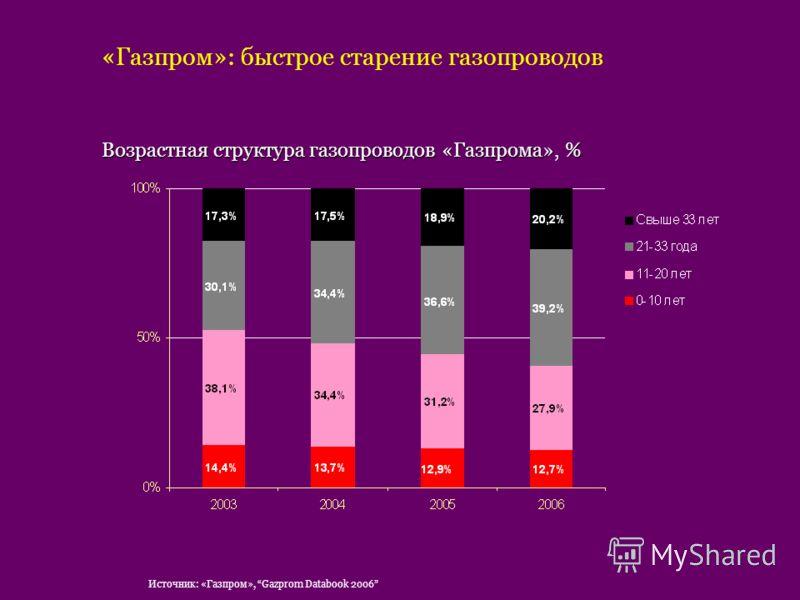 «Газпром»: быстрое старение газопроводов Возрастная структура газопроводов «Газпрома», % Источник: «Газпром», Gazprom Databook 2006