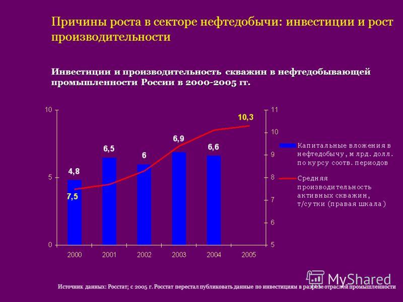 Причины роста в секторе нефтедобычи: инвестиции и рост производительности Инвестиции и производительность скважин в нефтедобывающей промышленности России в 2000-2005 гг. Источник данных: Росстат; с 2005 г. Росстат перестал публиковать данные по инвес