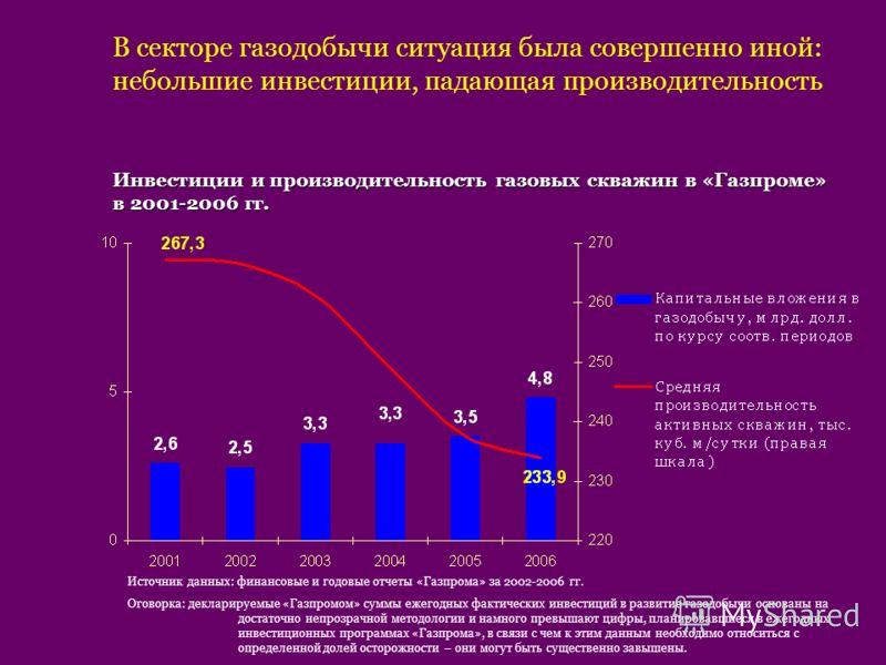 В секторе газодобычи ситуация была совершенно иной: небольшие инвестиции, падающая производительность Инвестиции и производительность газовых скважин в «Газпроме» в 2001-2006 гг. Источник данных: финансовые и годовые отчеты «Газпрома» за 2002-2006 гг